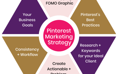 The Most Effective Pinterest Marketing Strategy for 2022